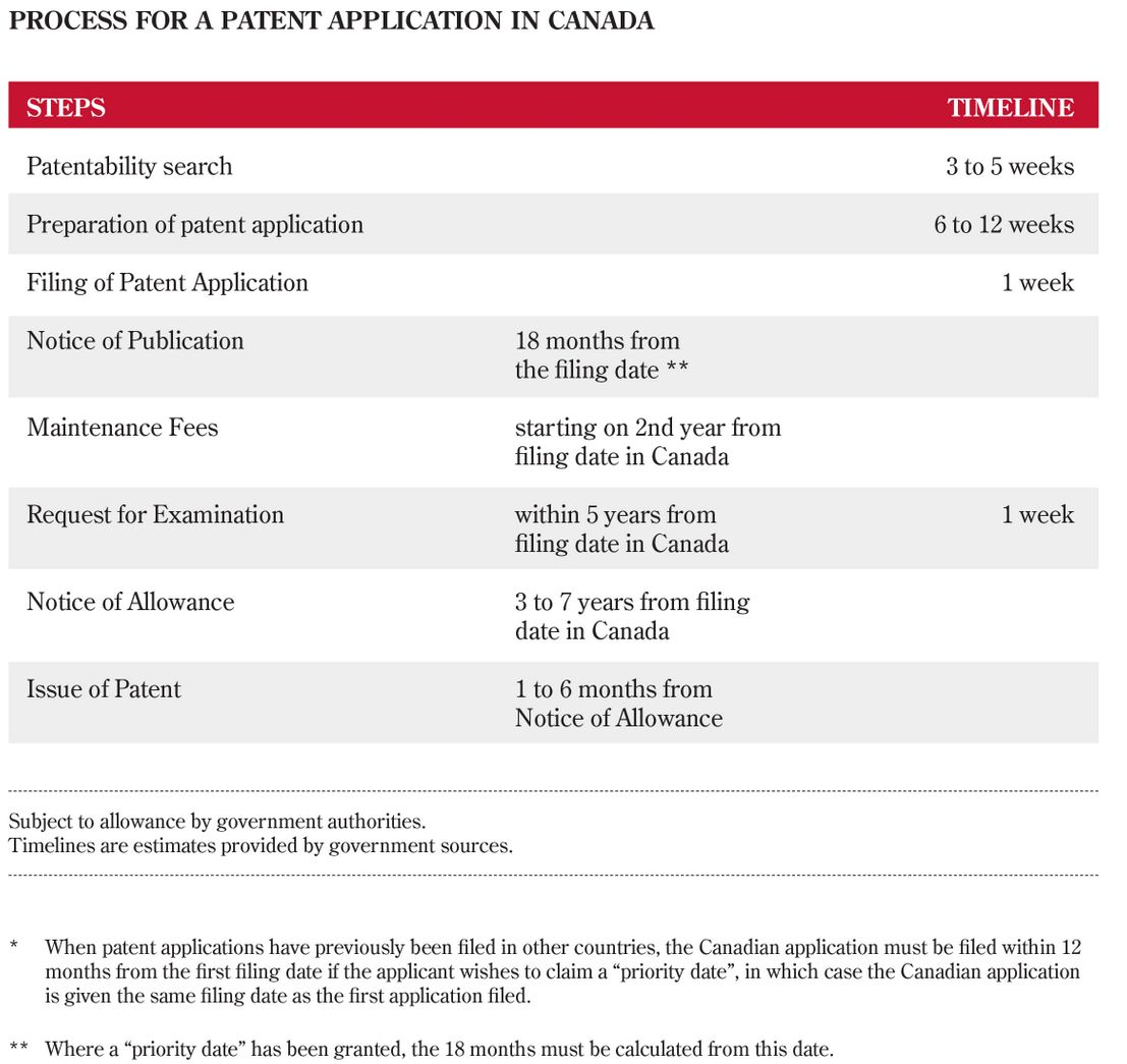 process for a patent application in canada